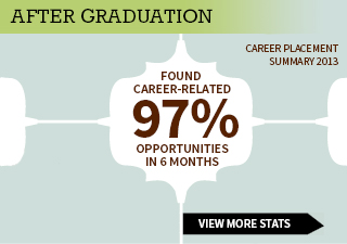 After Graduation 97% Found Career Related Opportunities in 6 months