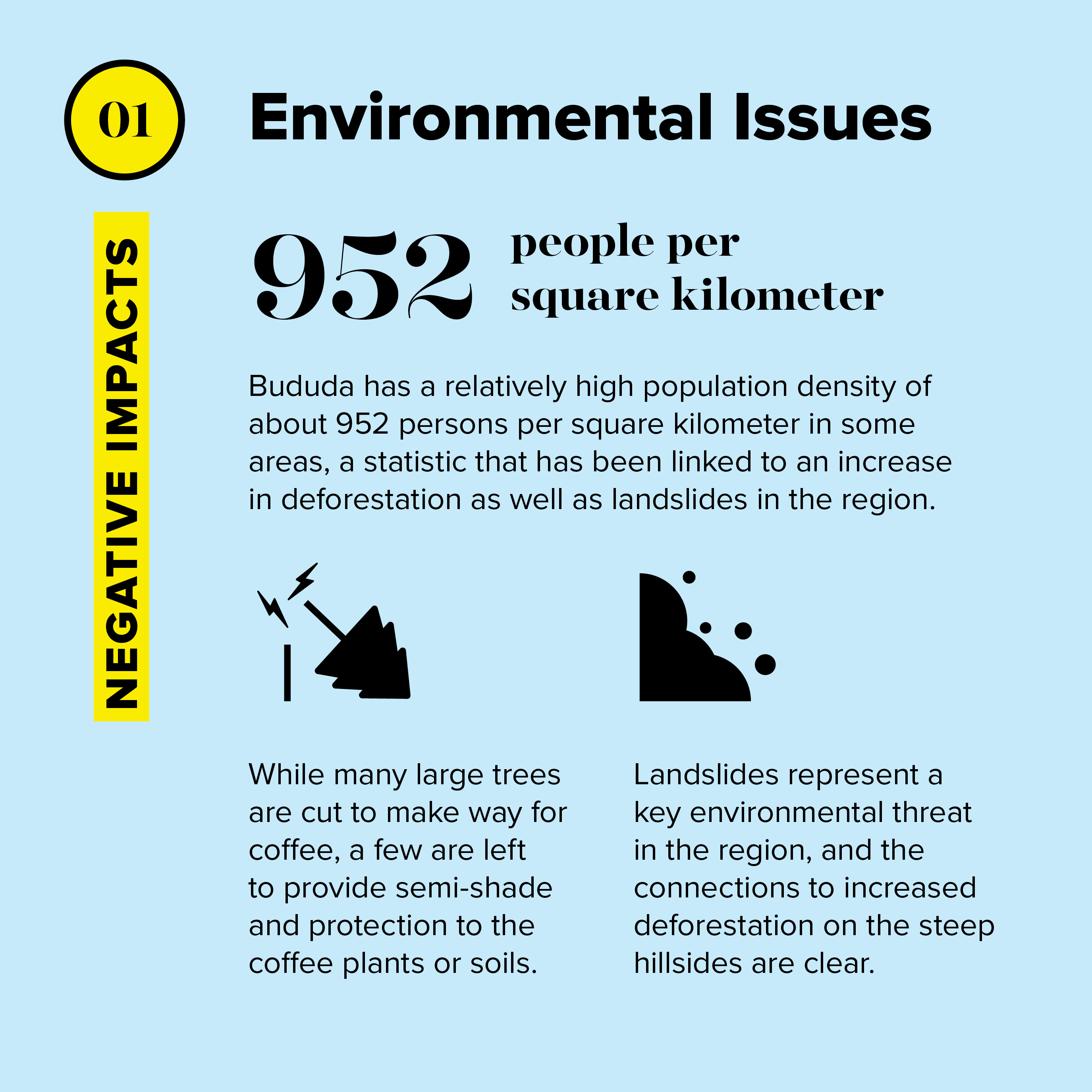 Bududa has a relatively high population density of about 952 persons per square kilometer in some areas, a statistic that has been linked to an increase in deforestation as well as landslides in the region.