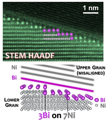 The researchers created atomistic models and atomic-resolution STEM HAADF (scanning transmission electron microscopic high-angle annular dark-field) images of three segregation-induced superstructures.