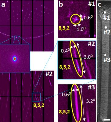"An image from the Lehigh group's article in ""Scientific Reports"" shows the results of scanning X-ray microdiffraction with submicron spatial resolution from (a) an unconstrained antimony sulfide single crystal (top) and a laser fabricated RLS crystal Sb2S"